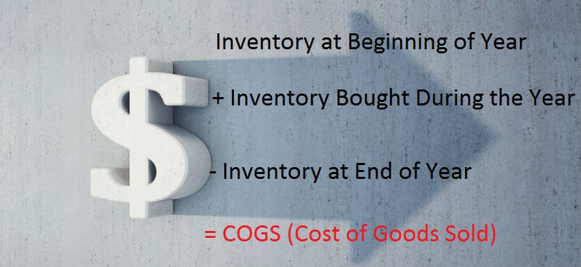 calculate the cost of goods sold