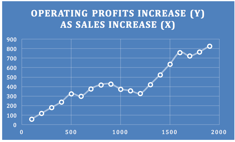 Profits Increase with Sales